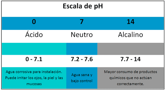 escala-ph.png