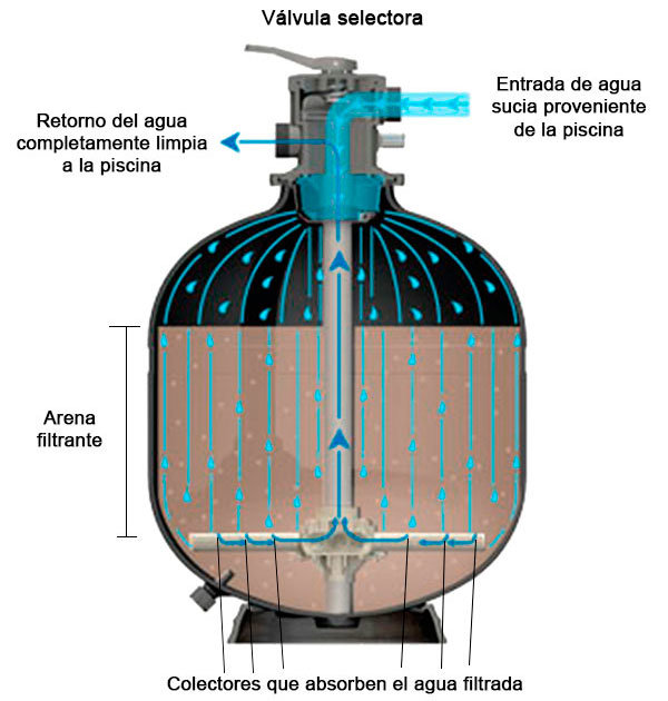 C mo elegir un filtro para tu piscina momentos piscina blog for Filtros de agua para piscinas