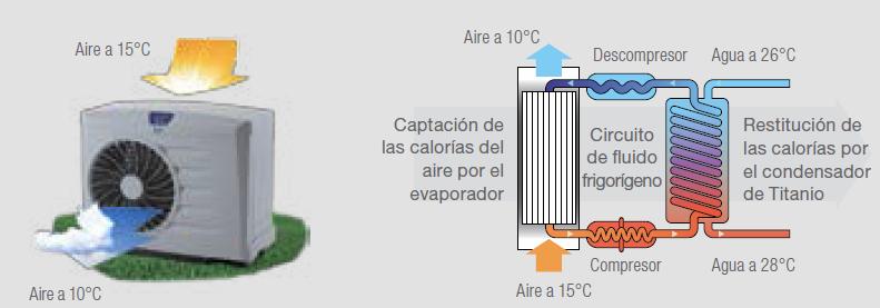 Instalacion de bomba de calor para piscinas transportes for Instalacion de bomba de calor para piscinas