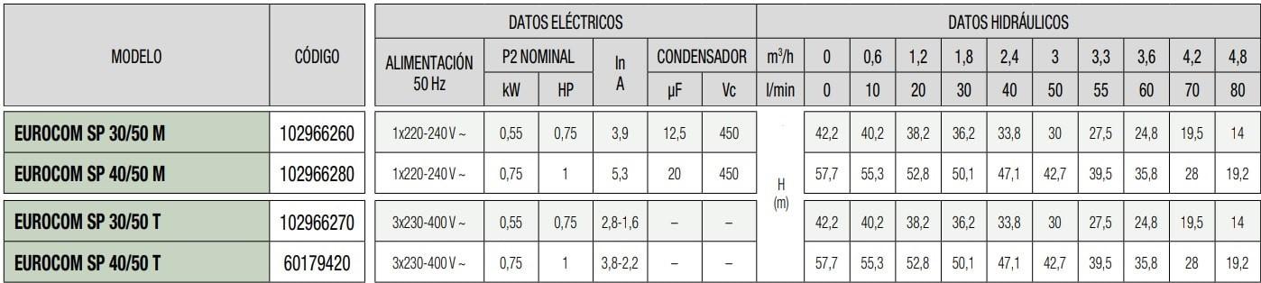 datos técnicos dab eurocom sp 40/50 t
