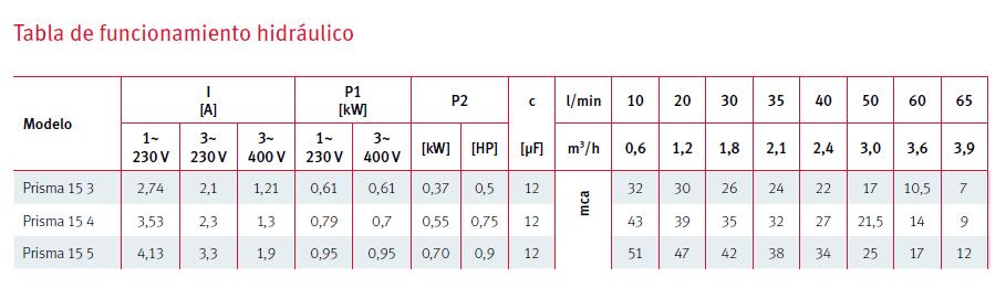 Características técnicas bomba Prisma