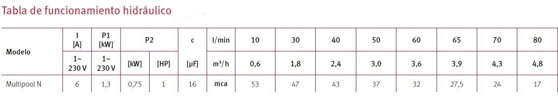 tabla funcionamiento Multipool