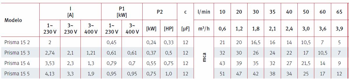 especificaciones técnicas prisma 15