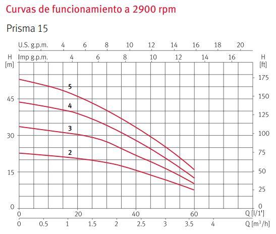 Curva rendimiento Prisma
