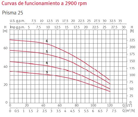 Curva funcionamiento Prisma 25