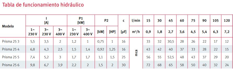 Especificaciones técnicas Prisma 25