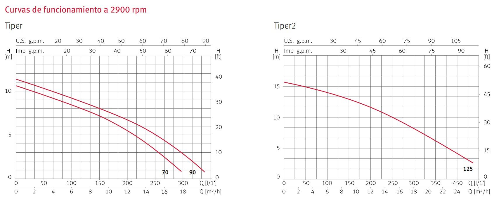 curvas tiper