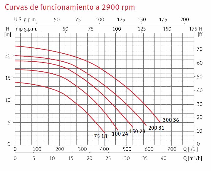 curva silen S2