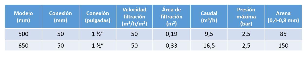 caracteristicas filtro TC