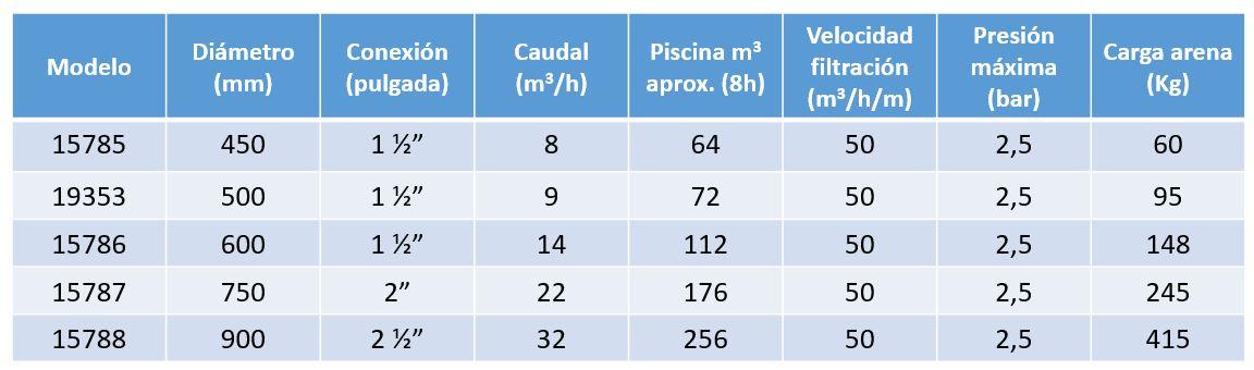 caracteristicas filtro vesubio