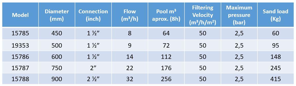 dimensions filtro vesubio