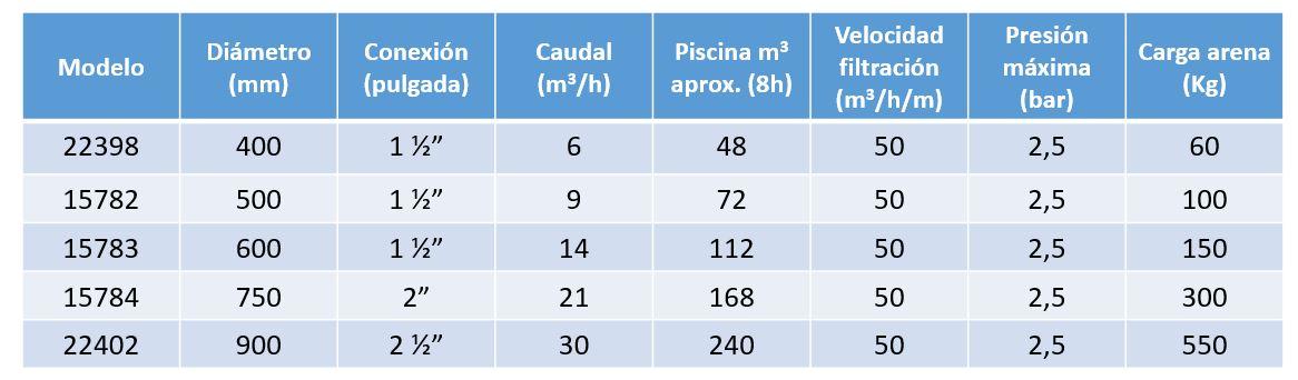 caracteristicas filtro cantabric