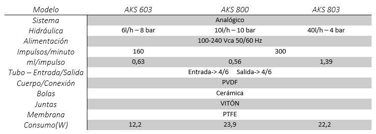 caracteristicas bomba AKS