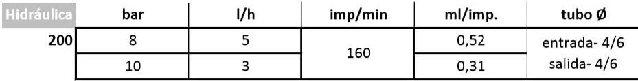Características Bomba dosificadora SEKO KOMPACT AMS 200
